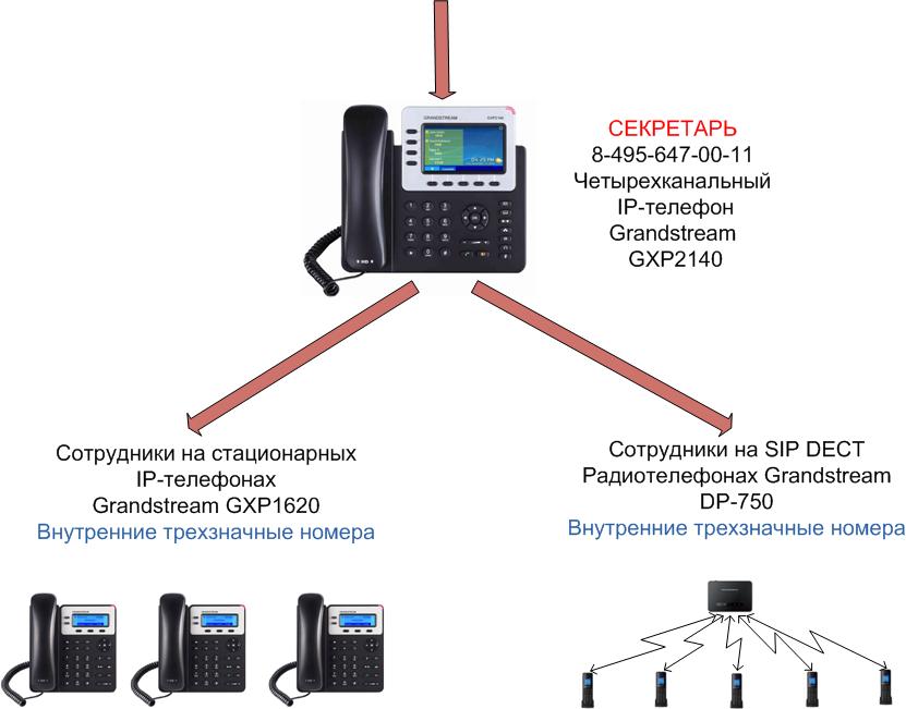 Виртуальные номера телефонов для переадресации вызовов